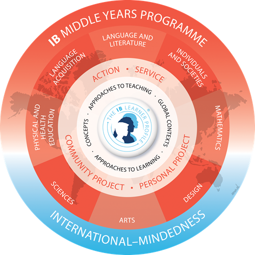 Middle Years Programme Model of Curriculum