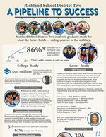 A Pipeline to Success Infograph